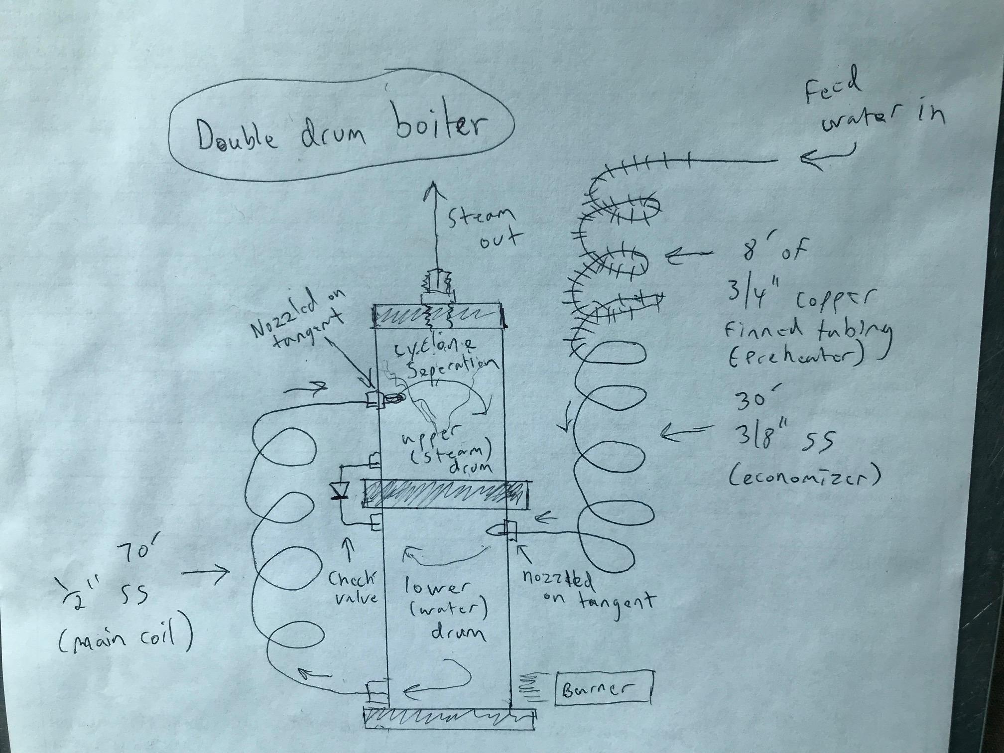 Double Drum Boiler