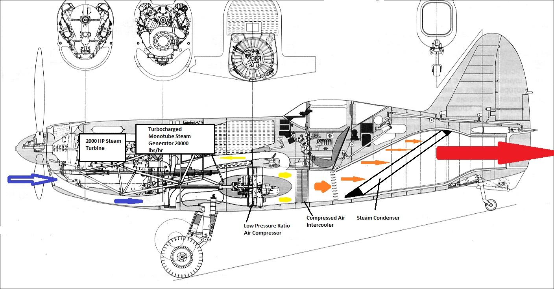 steam turbine driven turbojet
